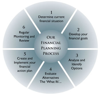 A financial planner at Williams Wealth Management utilizes a comprehensive financial planning process to help achieve clients' goals.